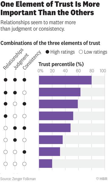 3 Elements of Trust