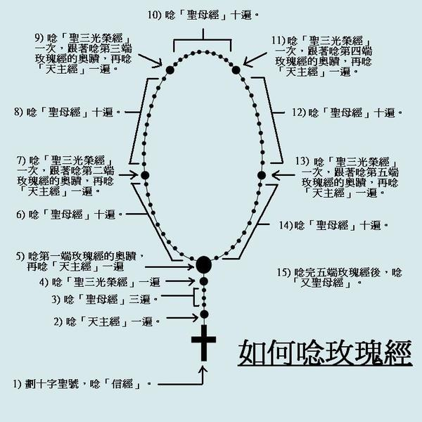 how_to_recite_rosary_-in_chinese-.jpg