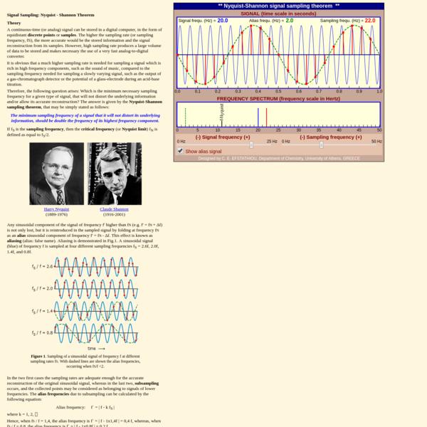 Nyquist - Shannon Signal Sampling Theorem