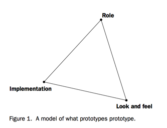 what-do-prototypes-prototype.png