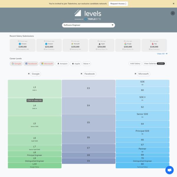 Levels.fyi - Compare career levels across companies