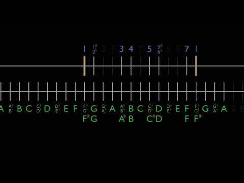 Music Theory Distilled - Part 1: Melody