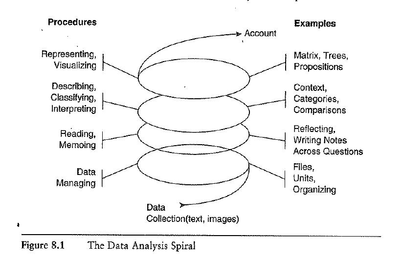 The Data Analysis Spiral