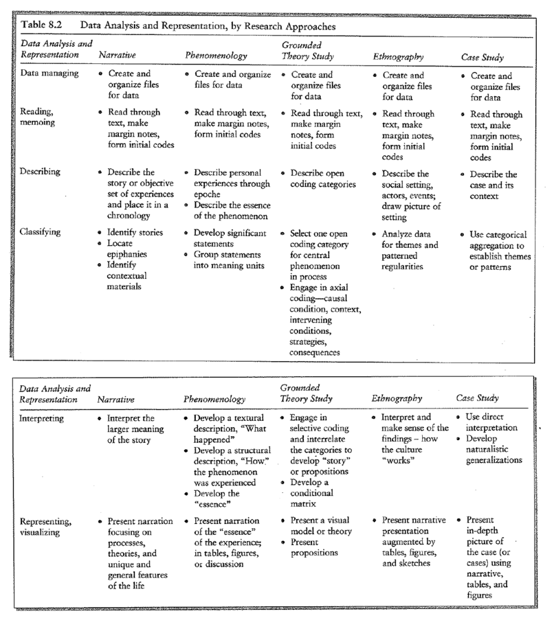 Analysis and Representation based on different theoretical approaches