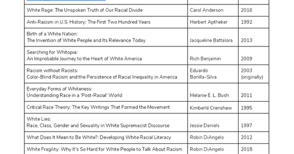 Uprooting Whiteness [Supremacy & Domination] - Resources