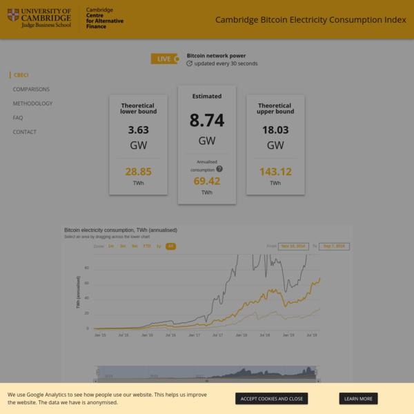 Cambridge Bitcoin Electricity Consumption Index (CBECI)