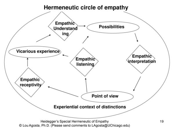 hermeneutic-circle-of-empathy.jpg