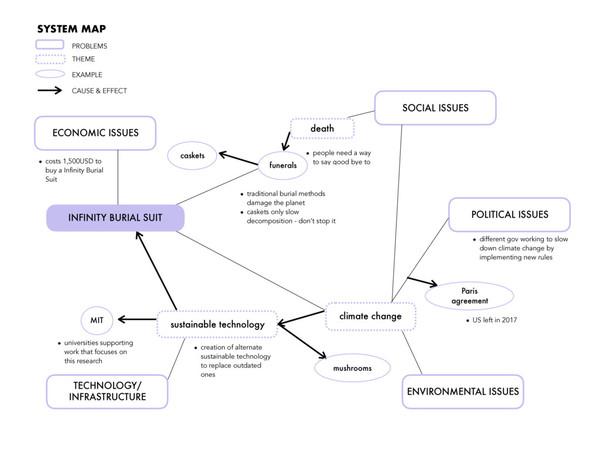 system-map.pdf