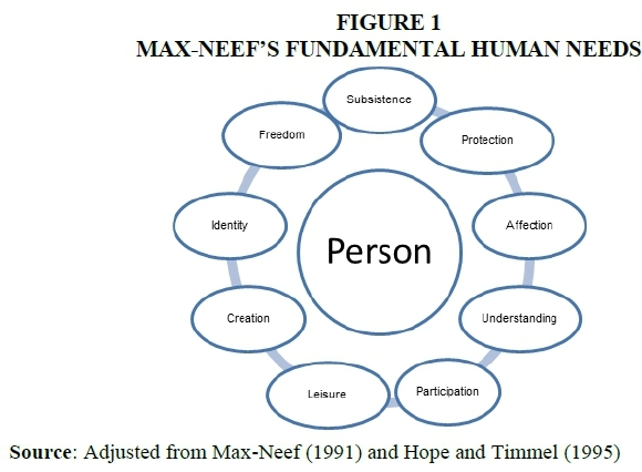 Taxonomy of the fundamental Human Needs