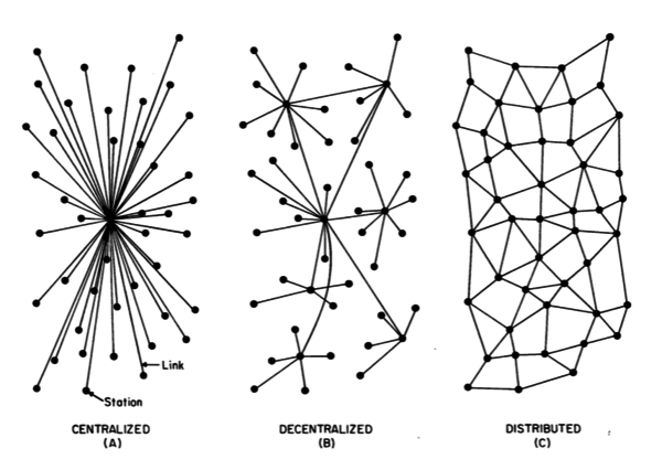 Paul Baran 1964 - Centralized, Decentralized, Distributed Networks