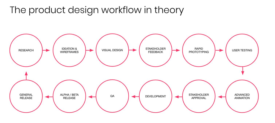 The Product Design Workflow in Theory