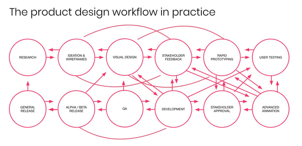 Product Design Workflow in Practice