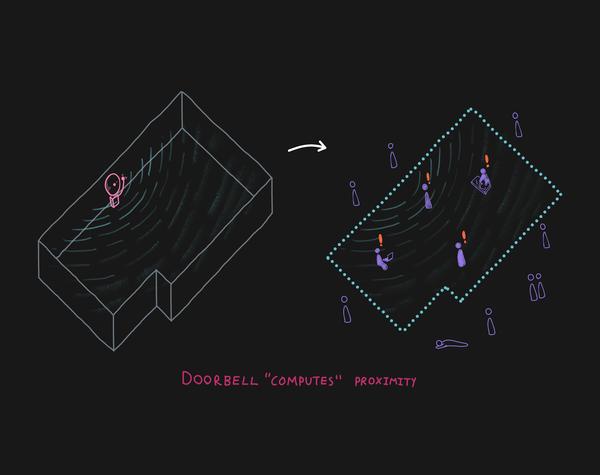 dt_doorbell_computing_proximity_v1.png