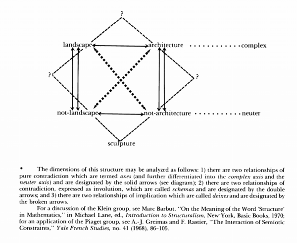 from: krauss' sculpture in the expanded field