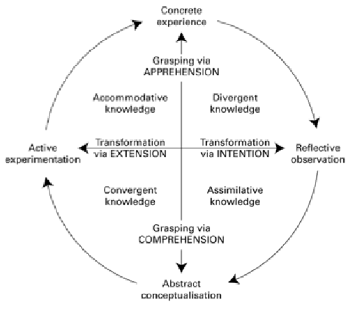 structural-dimensions-underlying-the-process-of-experiential-learning-and-the-resulting.png