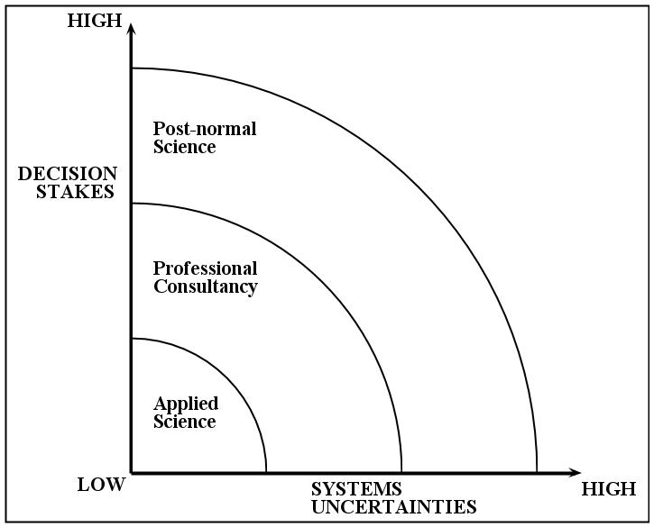 post-normal_science_diagram.png