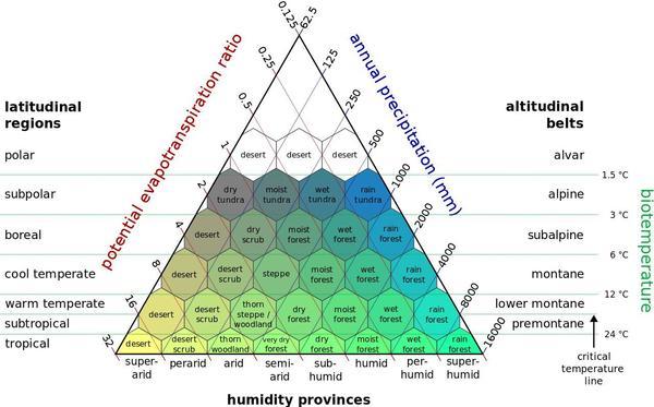 Holdridge Life Zone Classification scheme