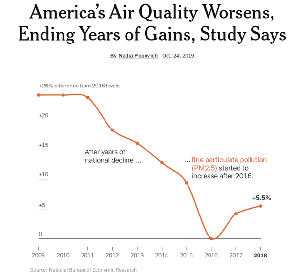 America's Air Quality Worsens, Ending Years of Gains, Study Says