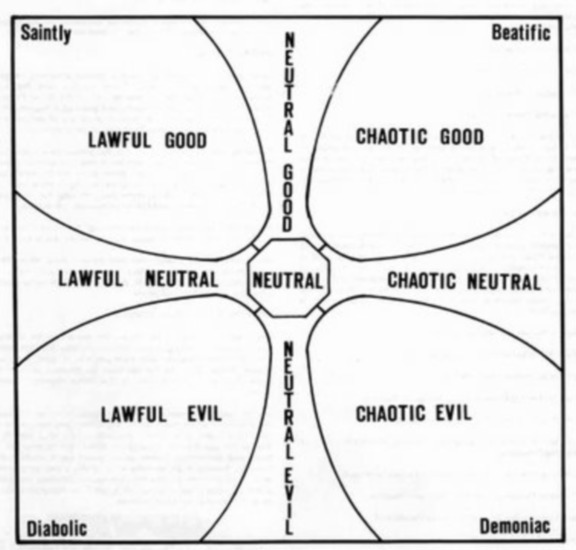 In the Dungeons & Dragons (D&D) fantasy role-playing game, alignment is a categorization of the ethical and moral perspective of player characters, non-player characters, and creatures.   Alignment was designed to help define role-playing, a character's alignment being seen as their outlook on life. A player decides how a character should behave in assigning an alignment, and should then play the character in accordance with that alignment.  D&D co-creator Gary Gygax credited the inspiration for the alignment system to the fantasy stories of Michael Moorcock and Poul Anderson.