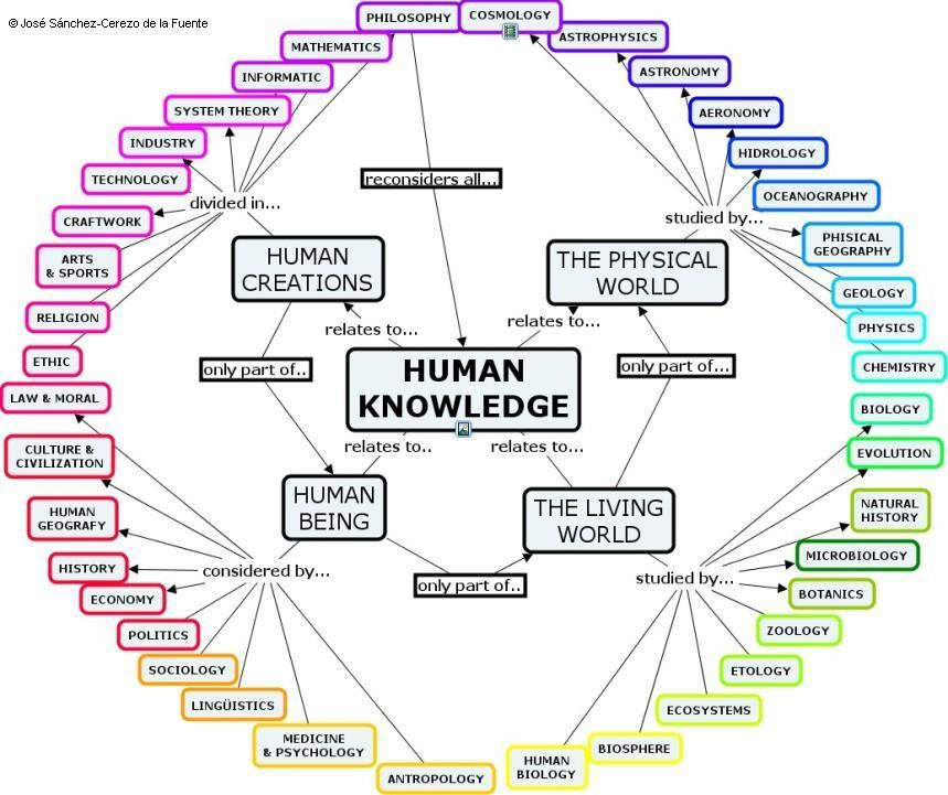 MAP-OF-HUMAN-KNOWLEDGE-cmap.jpg