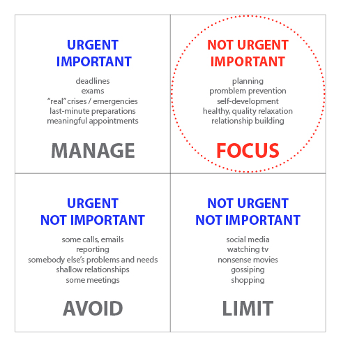 covey-time-management-grid.png