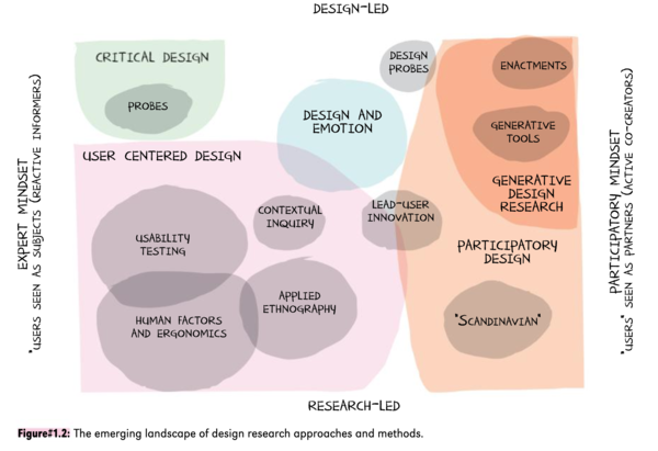 Research Approaches and Methods