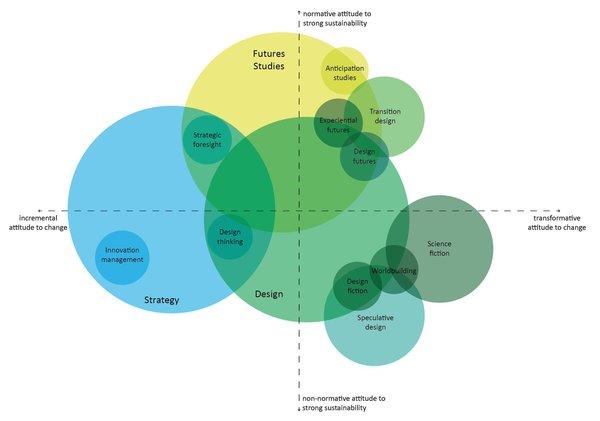 Design Futures Methods