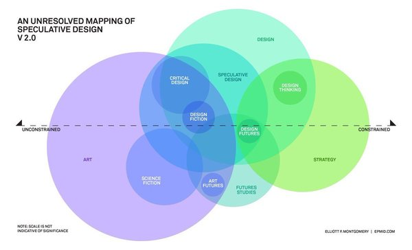 Unresolved Mapping of Speculative Design