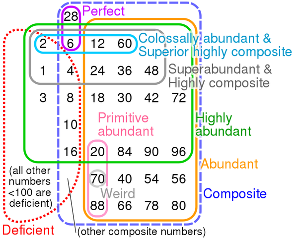 800px-euler_diagram_numbers_with_many_divisors.svg.png