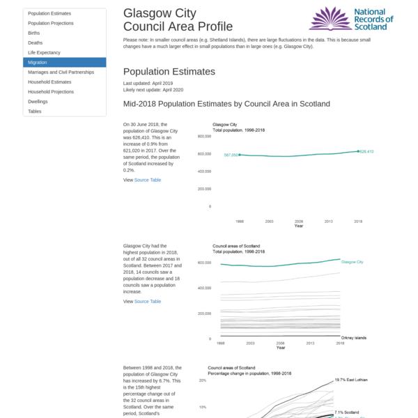 Glasgow City Council Area Profile