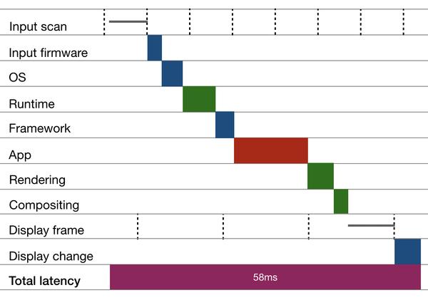 input-latency-cascade.png