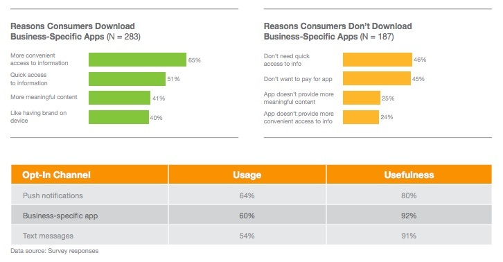 Reasons Consumers Download Apps