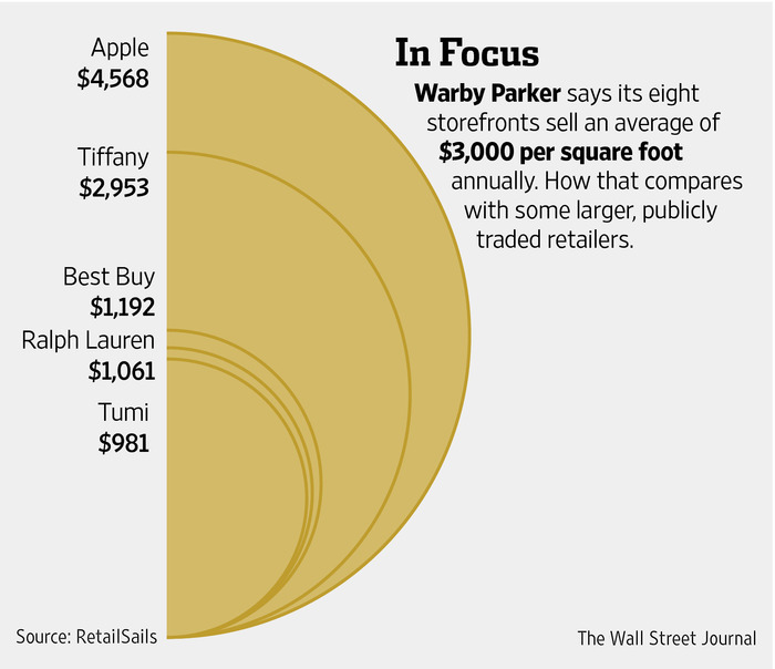 Most profitable retail stores per square foot