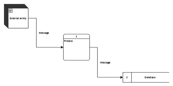 Data flow diagram (DFD) template using Gane-Sarson (DFD) notation