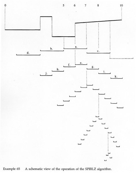 A schematic view of the operation of the SPIRLZ algorithm