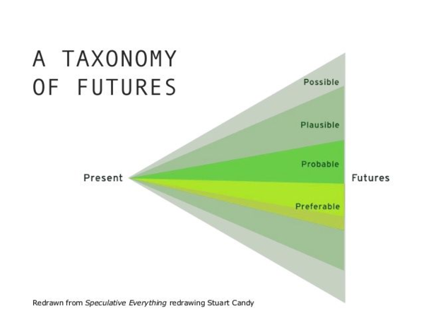 taxonomyoffutures.png