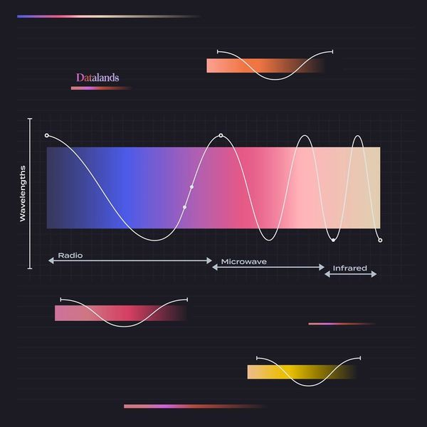 Rainbow light waves 🌈. The natural beauty of wavelengths. We've been exploring (and studying) some ways of visualizing light...