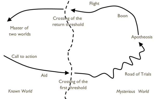 a-simplified-representation-of-the-heros-journey-according-to-campbell-1949.png