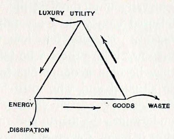 Economic Life Triangle (1909)