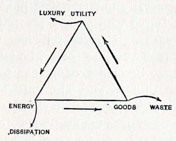Economic Life Triangle (1909)