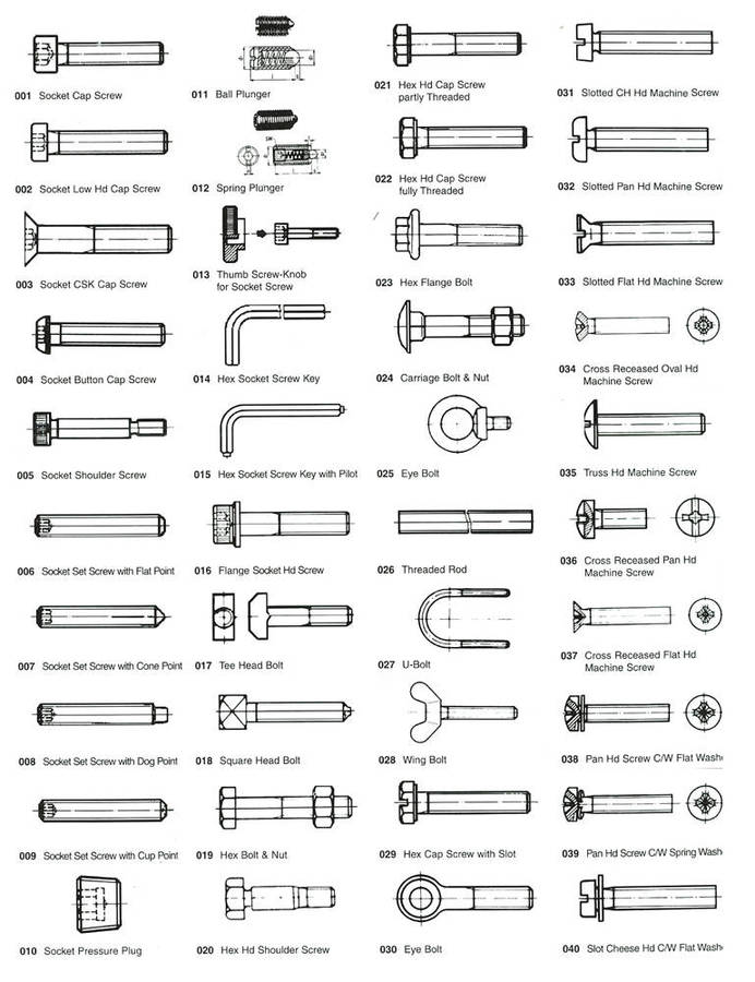 types-bolt-and-nuts-bolts-fasteners-aircraft-screws-home-improvement-industries.jpeg