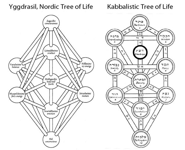 noridic-kabbalistictree-of-life-side-by-side.jpg