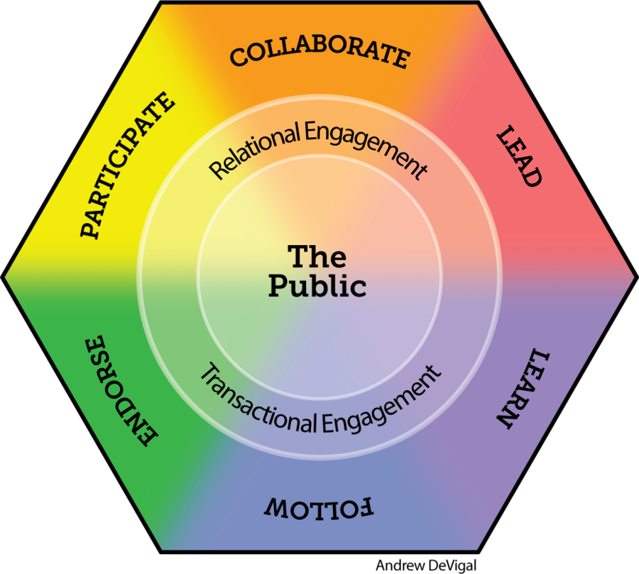 The continuum of engagement