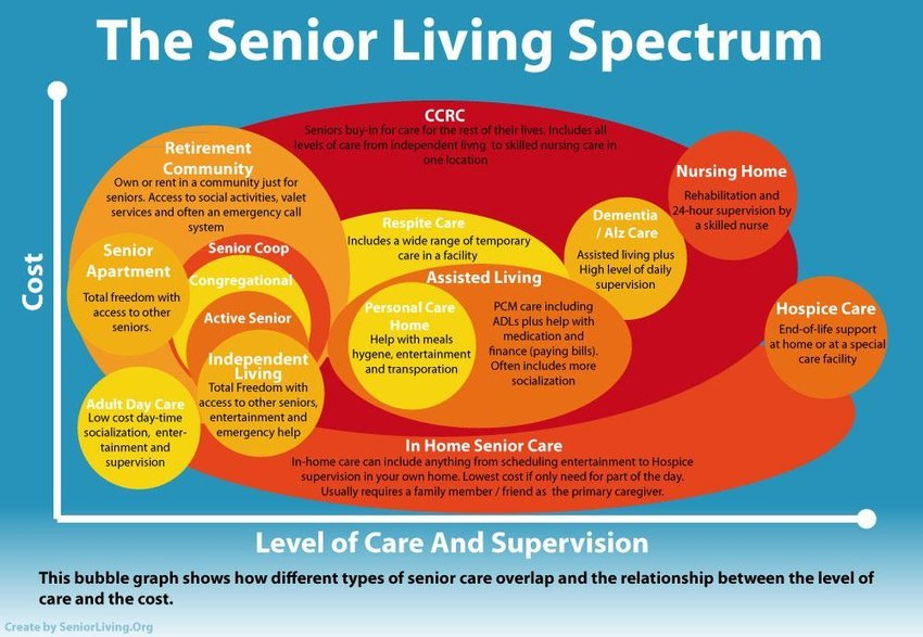 the-senior-living-spectrum.jpg
