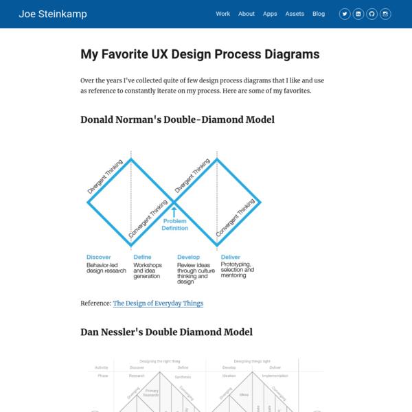 My Favorite UX Design Process Diagrams – Joe Steinkamp