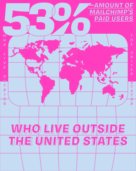 Users Outside USA — Mailchimp Annual Report 2020