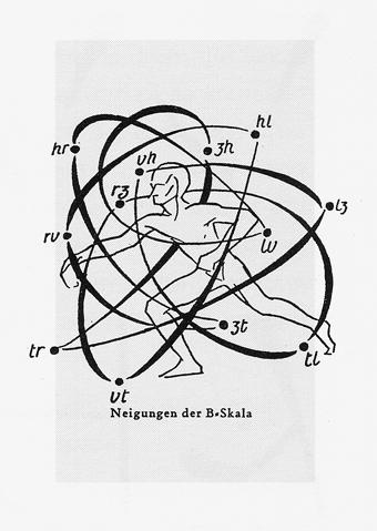 06_rudolf-von-laban-scales-traces-of-dance-1926_automaticoroboticocodificado-dpa-etsam-com-2008-04-06-registros-de-movimiento-nubes-codif.jpg