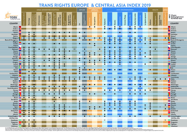 Trans Rights Europe & Central Asia Index