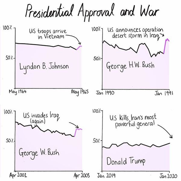 Presidential Approval and War