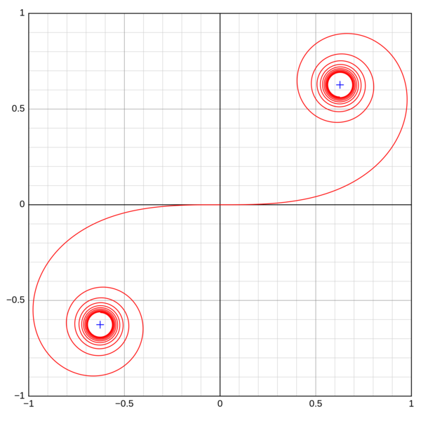 Double-end Euler spiral
